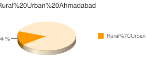 Ahmadabad census population